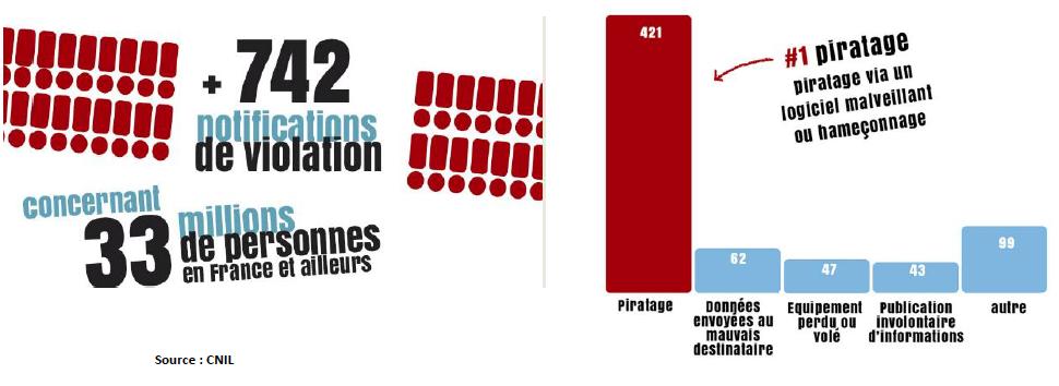 RGPD En Pratique Statistiques piratage GBT